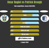 Omar Bugiel vs Patrick Brough h2h player stats