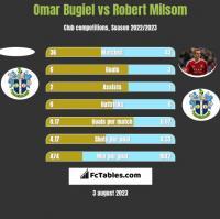 Omar Bugiel vs Robert Milsom h2h player stats