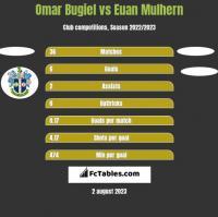 Omar Bugiel vs Euan Mulhern h2h player stats