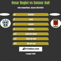 Omar Bugiel vs Connor Hall h2h player stats