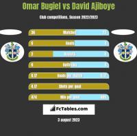 Omar Bugiel vs David Ajiboye h2h player stats