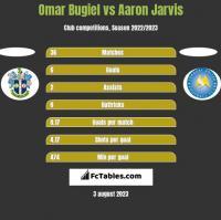 Omar Bugiel vs Aaron Jarvis h2h player stats