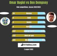 Omar Bugiel vs Ben Dempsey h2h player stats