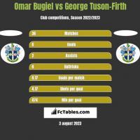 Omar Bugiel vs George Tuson-Firth h2h player stats