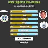 Omar Bugiel vs Ben Jackson h2h player stats