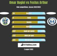 Omar Bugiel vs Festus Arthur h2h player stats