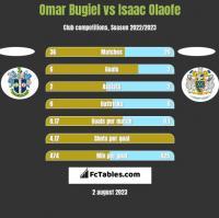 Omar Bugiel vs Isaac Olaofe h2h player stats