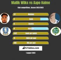 Mallik Wilks vs Aapo Halme h2h player stats