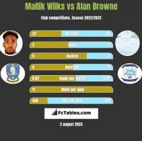 Mallik Wilks vs Alan Browne h2h player stats