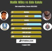 Mallik Wilks vs Aldo Kalulu h2h player stats