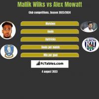 Mallik Wilks vs Alex Mowatt h2h player stats