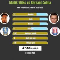 Mallik Wilks vs Bersant Celina h2h player stats
