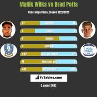 Mallik Wilks vs Brad Potts h2h player stats