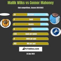 Mallik Wilks vs Connor Mahoney h2h player stats