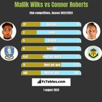 Mallik Wilks vs Connor Roberts h2h player stats