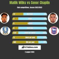 Mallik Wilks vs Conor Chaplin h2h player stats
