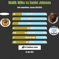 Mallik Wilks vs Daniel Johnson h2h player stats