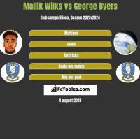 Mallik Wilks vs George Byers h2h player stats