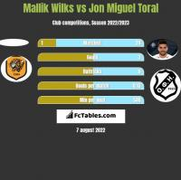 Mallik Wilks vs Jon Miguel Toral h2h player stats