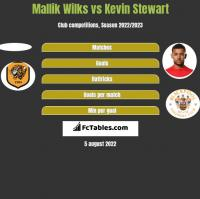 Mallik Wilks vs Kevin Stewart h2h player stats