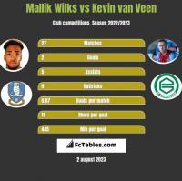 Mallik Wilks vs Kevin van Veen h2h player stats