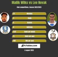 Mallik Wilks vs Lee Novak h2h player stats