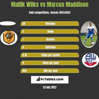 Mallik Wilks vs Marcus Maddison h2h player stats