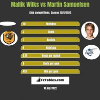 Mallik Wilks vs Martin Samuelsen h2h player stats