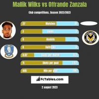 Mallik Wilks vs Offrande Zanzala h2h player stats
