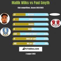 Mallik Wilks vs Paul Smyth h2h player stats