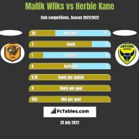 Mallik Wilks vs Herbie Kane h2h player stats
