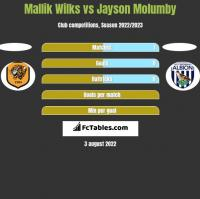 Mallik Wilks vs Jayson Molumby h2h player stats