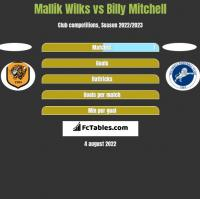 Mallik Wilks vs Billy Mitchell h2h player stats