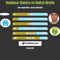 Boubacar Kamara vs Andrei Girotto h2h player stats