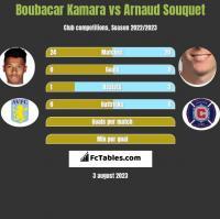 Boubacar Kamara vs Arnaud Souquet h2h player stats
