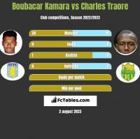 Boubacar Kamara vs Charles Traore h2h player stats