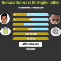 Boubacar Kamara vs Christopher Jullien h2h player stats