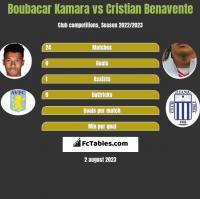 Boubacar Kamara vs Cristian Benavente h2h player stats