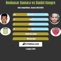 Boubacar Kamara vs Daniel Congre h2h player stats