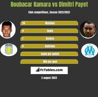 Boubacar Kamara vs Dimitri Payet h2h player stats