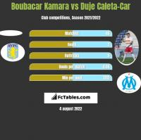 Boubacar Kamara vs Duje Caleta-Car h2h player stats