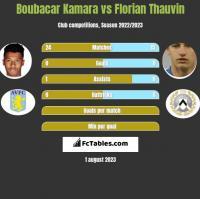 Boubacar Kamara vs Florian Thauvin h2h player stats