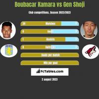 Boubacar Kamara vs Gen Shoji h2h player stats