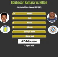 Boubacar Kamara vs Hilton h2h player stats