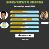 Boubacar Kamara vs Hiroki Sakai h2h player stats