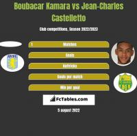 Boubacar Kamara vs Jean-Charles Castelletto h2h player stats