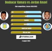Boubacar Kamara vs Jordan Amavi h2h player stats
