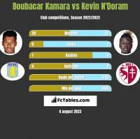 Boubacar Kamara vs Kevin N'Doram h2h player stats