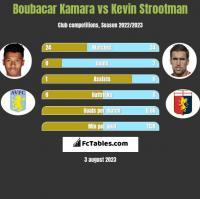 Boubacar Kamara vs Kevin Strootman h2h player stats