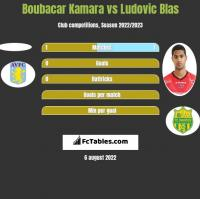Boubacar Kamara vs Ludovic Blas h2h player stats